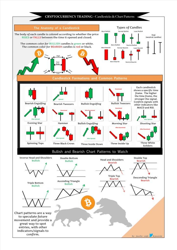 cryptocurrency market patterns cheat sheets