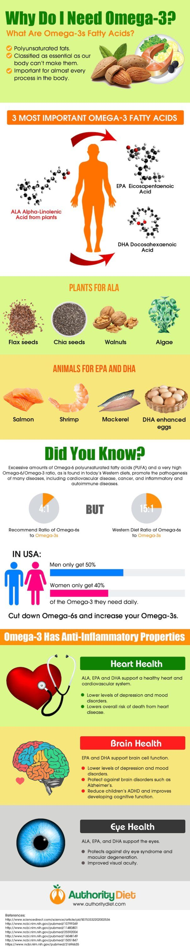 Omega 3 Benefits Brain Heart Eyes Infographic #carbswitch Please Repin