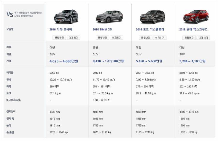 2016 더 뉴 모하비, 익스플로러, X5 가격 및 연비 비교! :: 당신에게 꼭 필요한 정보