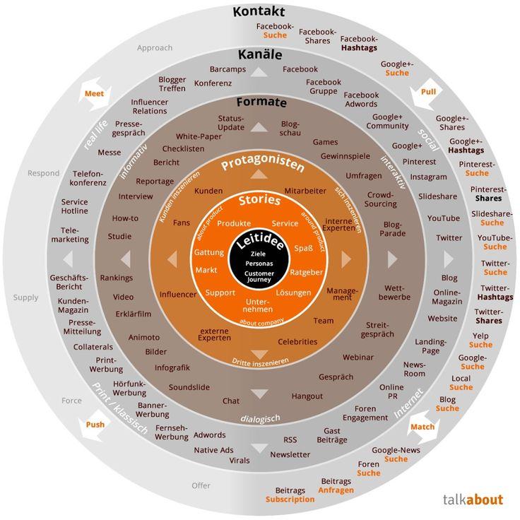 Content Marketing: das bessere Social Media?  Nicht das WO und WIE ist entscheidend, sondern das WAS!