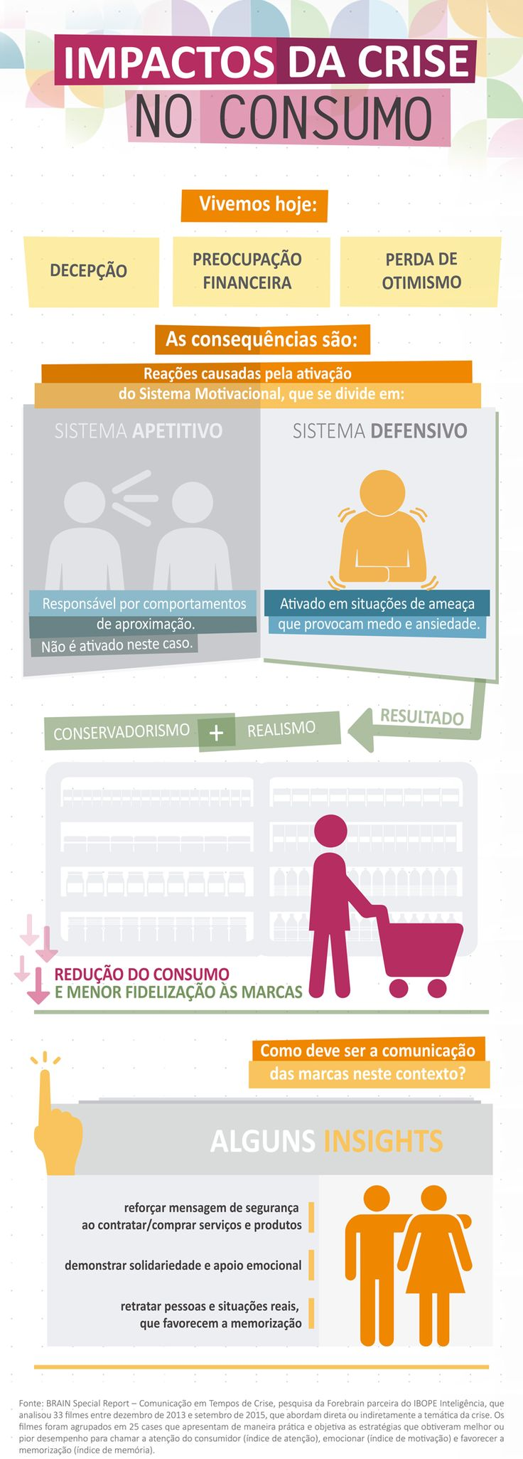 28 best infograficos images on pinterest advertising knowledge brasil 2015 crise consumo fandeluxe Gallery