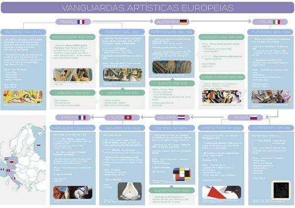 Vanguardas artísticas Europeias:  Internet Site,  Website, Web Site