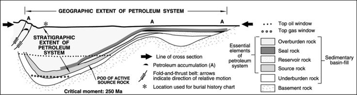 50 best petroleum geology representations images on pinterest stratigraphic extent of the fictitious deer boar petroleum system at the critical fandeluxe Choice Image