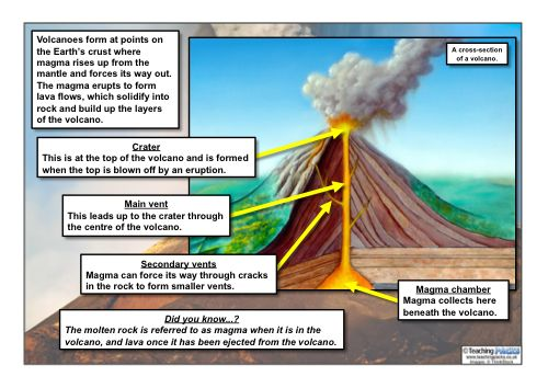 30 best Science images on Pinterest Universe, Sistema solar and Space - best of shield volcano coloring pages