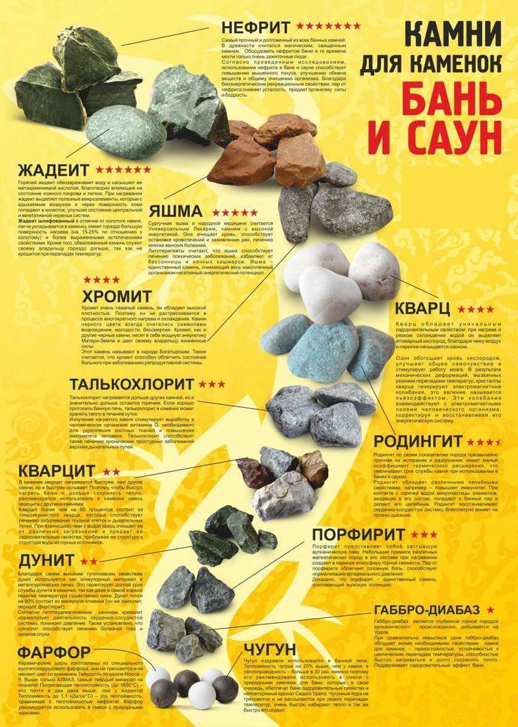 Узнай, Какие камни лучше использовать для бани. Как подобрать камни, отличающиеся повышенной прочностью, способностью долго отдавать тепло? Фото+видео.