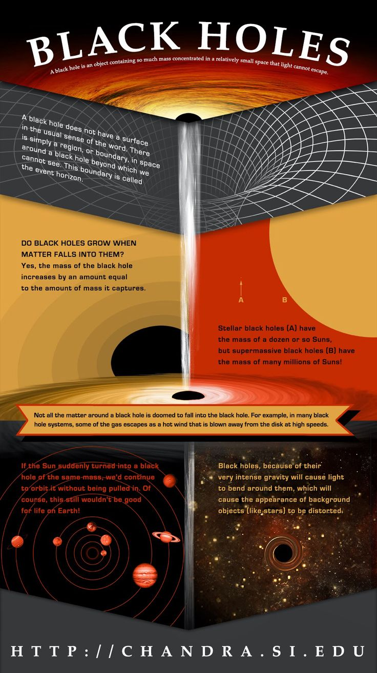 Black holes http://www.fromquarkstoquasars.com/all-about-black-holes/