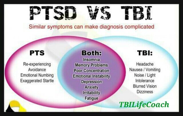 ★ U.S. NAVY ★ WANTS A NEW APP. TO DIAGNOSIS (PTSD) AND (TBI) ★