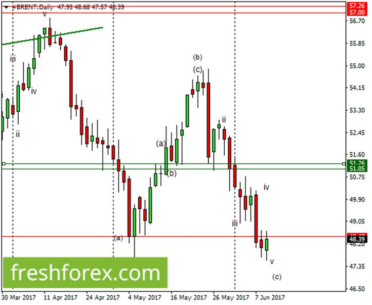 Weekly analysis- Elliott waves for Forex correlation analysis – Brent Still to fall http://betiforexcom.livejournal.com/24848551.html  Brent Still to fallWave Analysis:As previously forecasted, Brent fell to the lower  side and will likely fall further. The anticipated bearish price rally  is the continuation of both the inner impulsive wave v and the outer  wave (c) but should not go beyond 45.51. Any further movements below  45.51 will move further to the lower side with the next ideal…