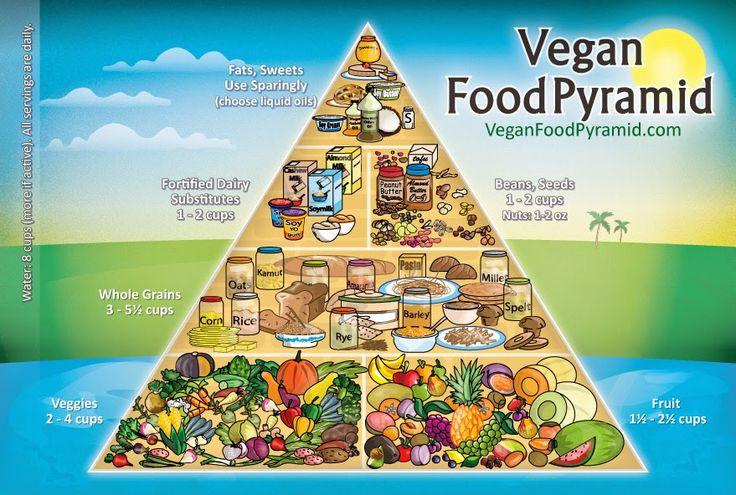 Minimalist Vegan Nath: Vegan food pyramid - for everyone! #vegan #veganism