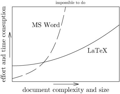 Comparing Word and Latex. Image by Marko Pinteric.
