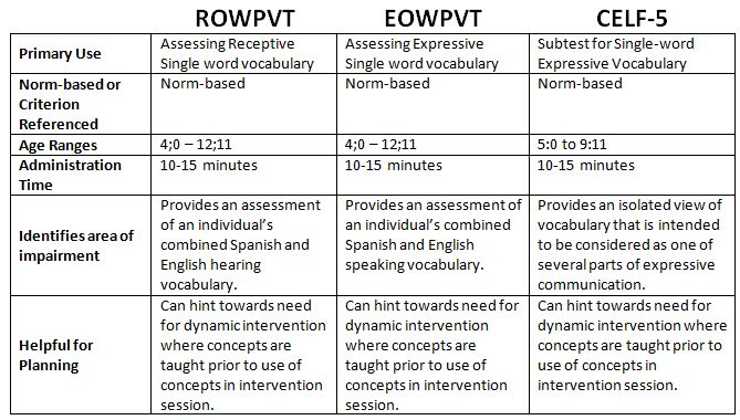 Bilinguistics: Improve Vocabulary Retention with Multicultural Students. Pinned by SOS Inc. Resources. Follow all our boards at pinterest.com/sostherapy/ for therapy resources.