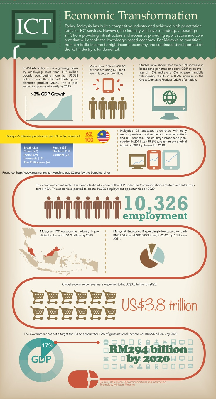 [ICT] Economic Transformation  V002