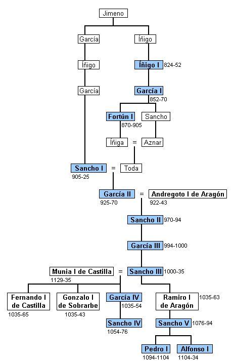 Reyes de Pamplona de las dinastías Íñiga y Jimena. Sancho V (como Sancho I)…