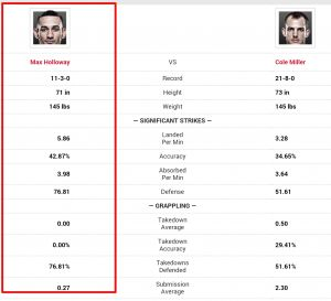UFC Fight Night 60 Max Holloway vs Cole Miller Prediction