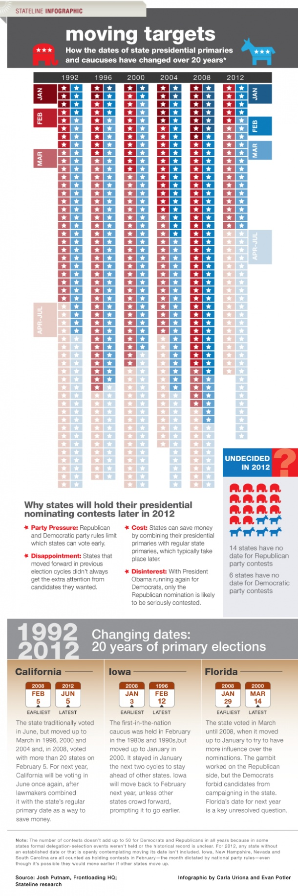 Moving Targets: How The Dates of State Presidential Primaries And Caucuses Have Changed Over 20 Years[INFOGRAPHIC]