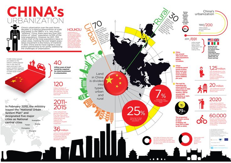 Infographic for China's Urbanisation