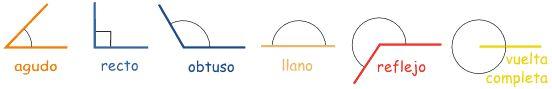 Tarjetas: Tipos de angulos. Motivos Melonheadz