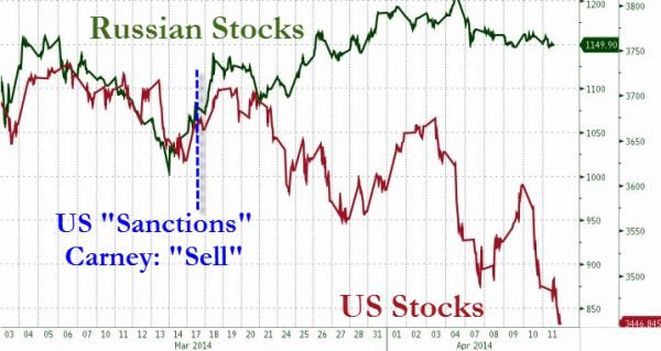"""'War by financial means'; Putting The """"Costs"""" Of US Sanctions On Russia In Context 