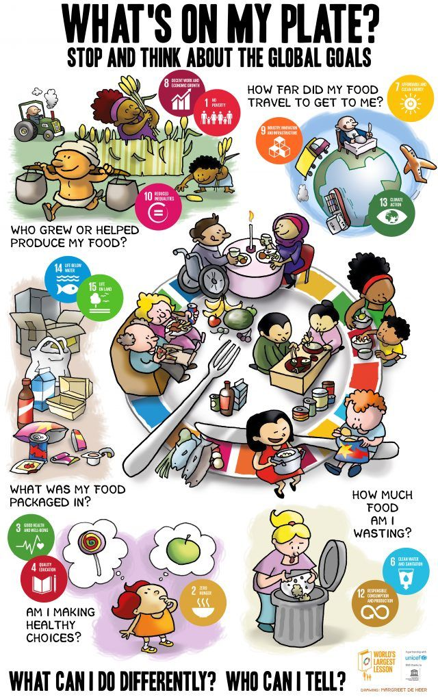 To celebrate the World's Largest Lesson in 2017 we are asking children to think about how their food choices impact the SDGs and to pledge to make changes. From healthy eating to reducing...