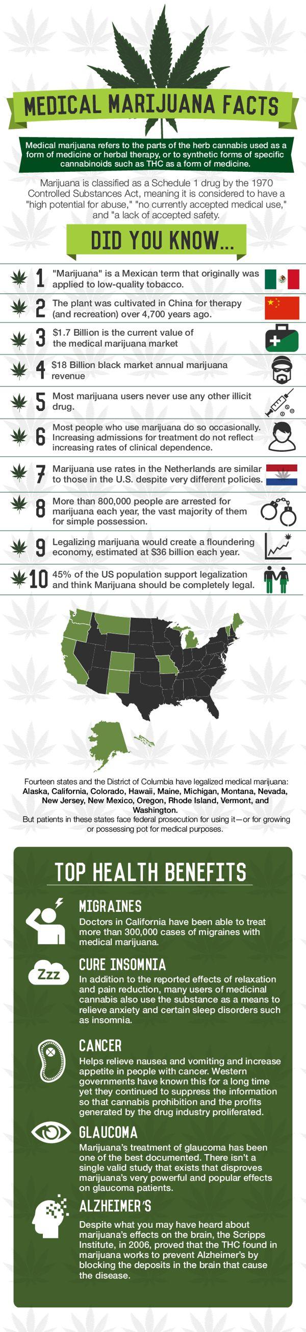The facts on Medical Marijuana.