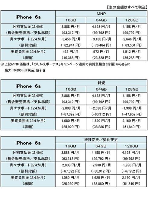 発売まであと6日:iPhone 6s/6s Plusをもっとおトクに! 3大キャリアのキャンペーン・プログラムをまとめてチェック (1/3) - ITmedia Mobile