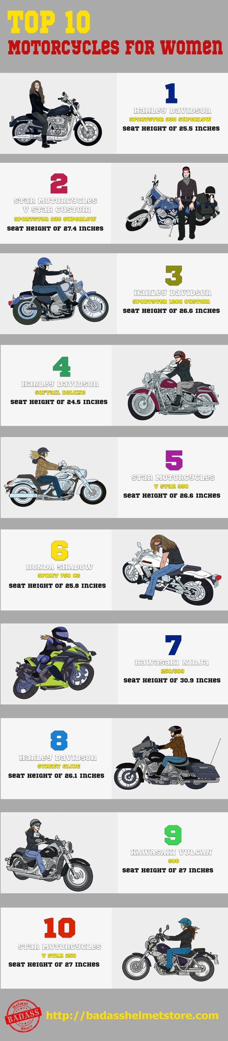 This top ten motorcycles for women infographics takes into account both new and older models. It uses more than just seat dimensions to judge too. We have attempted to include a diverse range of vehicles, by considering different models, budgets, engine features, and brands. For all of these motorcycles, vehicle weight has been taken into consideration too. Clearly, lighter motorcycles are easier to ride, no matter whether you are male or female. #infographics #topsforwomen