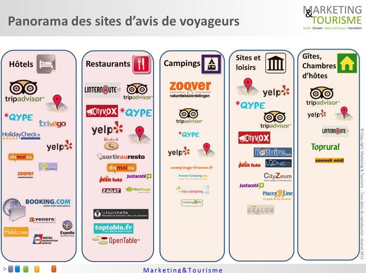 Panorama des sites d'avis par filière by marketing et Tourisme @mathieuvadot !