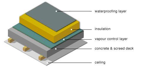 GreenSpec: Housing Retrofit: Concrete Flat Roof Insulation