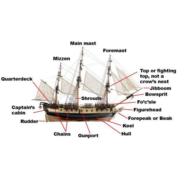 Ship Design  What are the Parts of a Sailing Ship?   Down the Rabbit Hole   Pinterest   Sailing