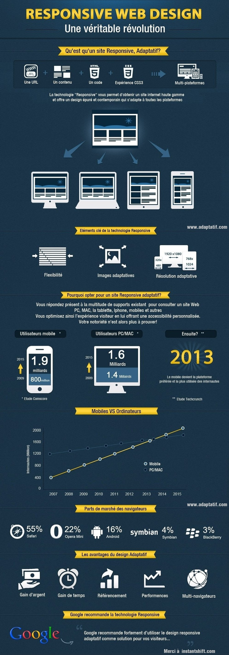 Responsive Web Design - Une véritable révolution #infographic