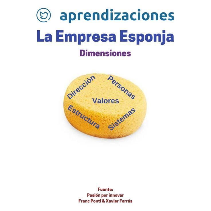 """Estamos releyendo el libro """"Pasión por innovar"""" escrito por Franc Ponti y Xavier Ferrás (Editorial Norma, S.A. 2008. ISBN: 978-958-45-0838-6) y…"""