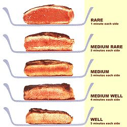 The Comprehensive Guide to Meat Cooking Temperatures and Times