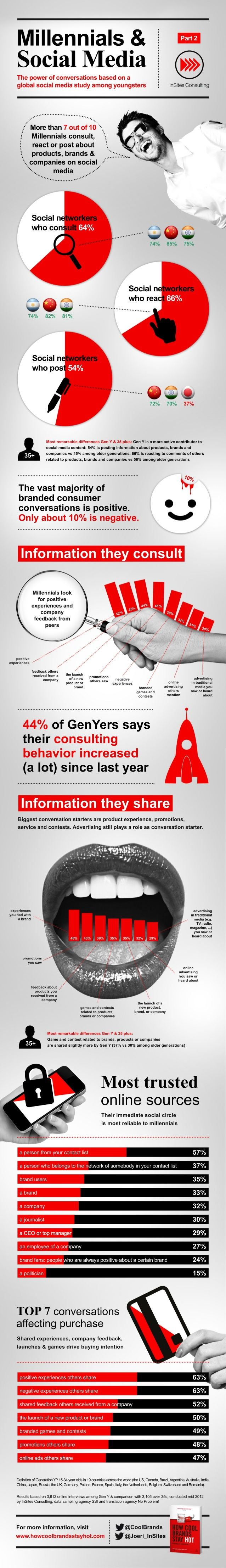 70% Of Under 35s Research, Post And Talk About Brands On Social Media [STUDY] - #Infographic via #BornToBeSocial
