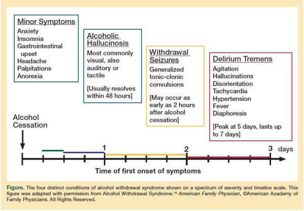 Alcohol Withdrawal Timeline - AllTreatment.com