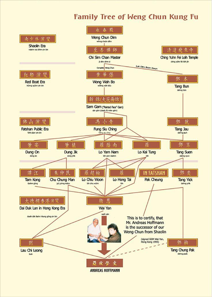 Weng Chun (Wing Chun) Family Tree
