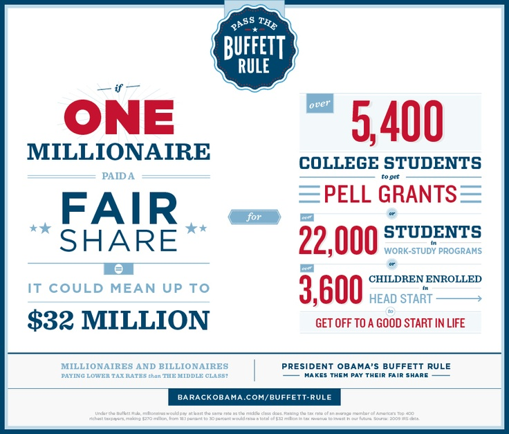 Stand with President @BarackObama for tax fairness. Learn about the #BuffettRule here.