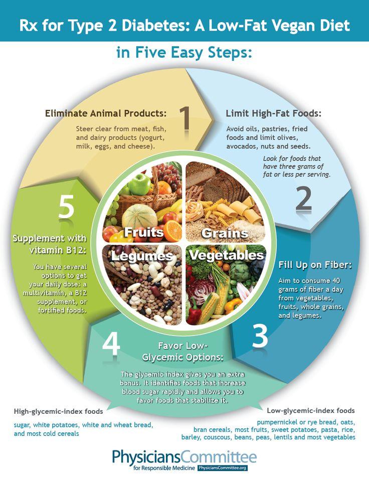Formula-Diät kann Typ-2-Diabetes zurückdrängen