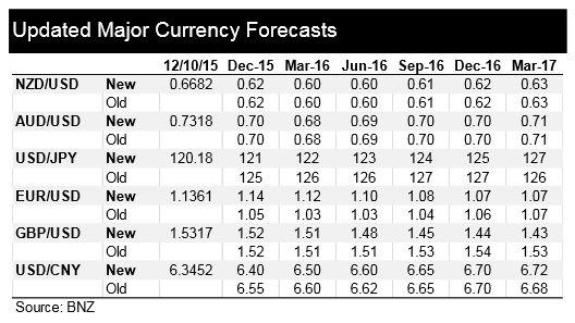 Bnz forex forecast