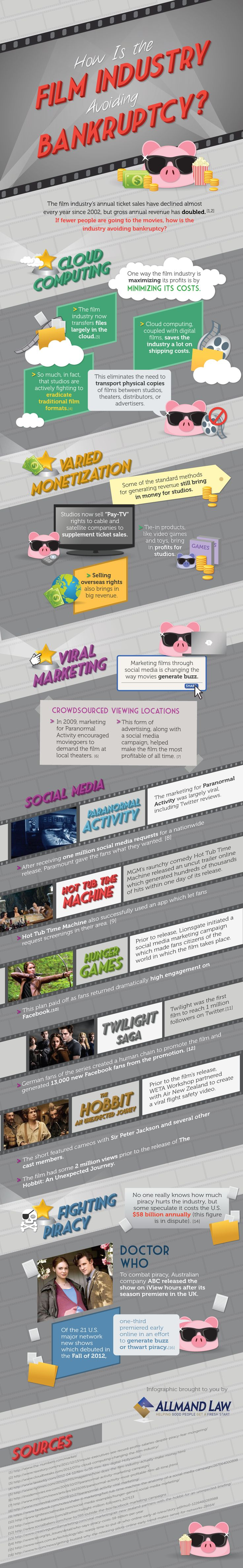 An infographic reveals how the film industry is using social media and viral marketing to compensate for declining ticket sales.