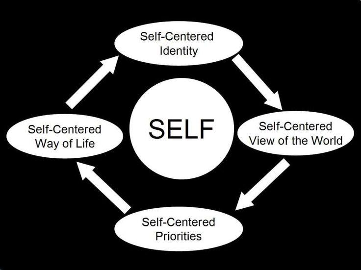 Self centeredness meaning