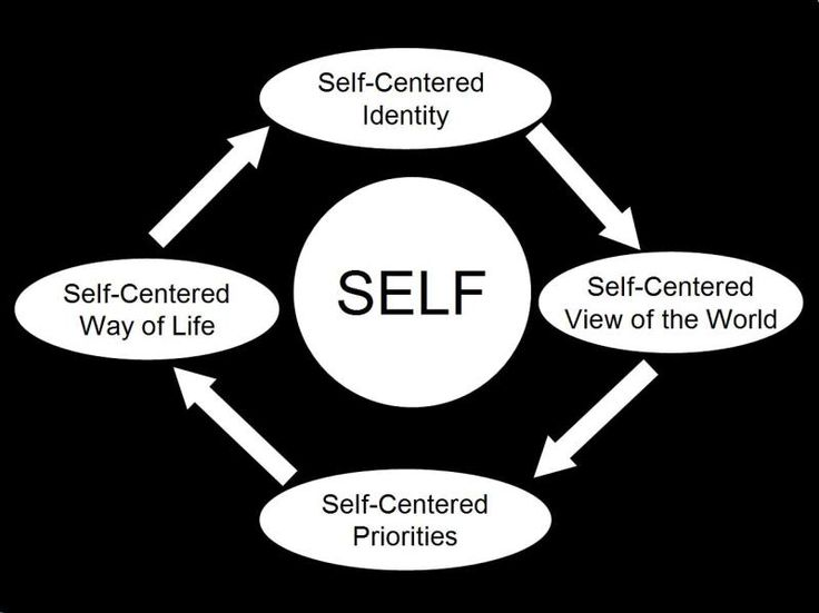thesis on self absorbed people Home free essays self centered self centered essay  displays a lack of sympathy in the way he conducts himself when he confronts himself with people and stressful .