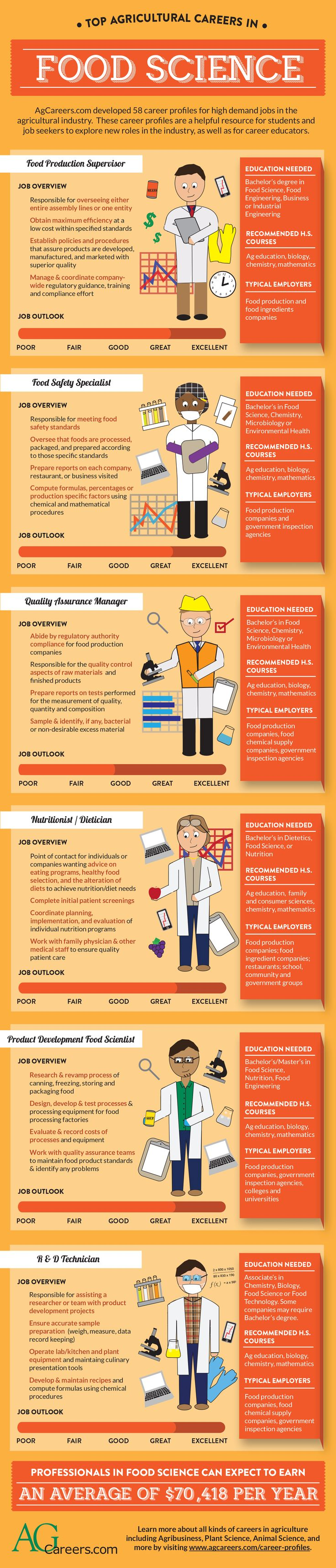 Careers in Food Science. Learn more about these careers and search for the right one for you: http://www.agcareers.com/career-profiles/