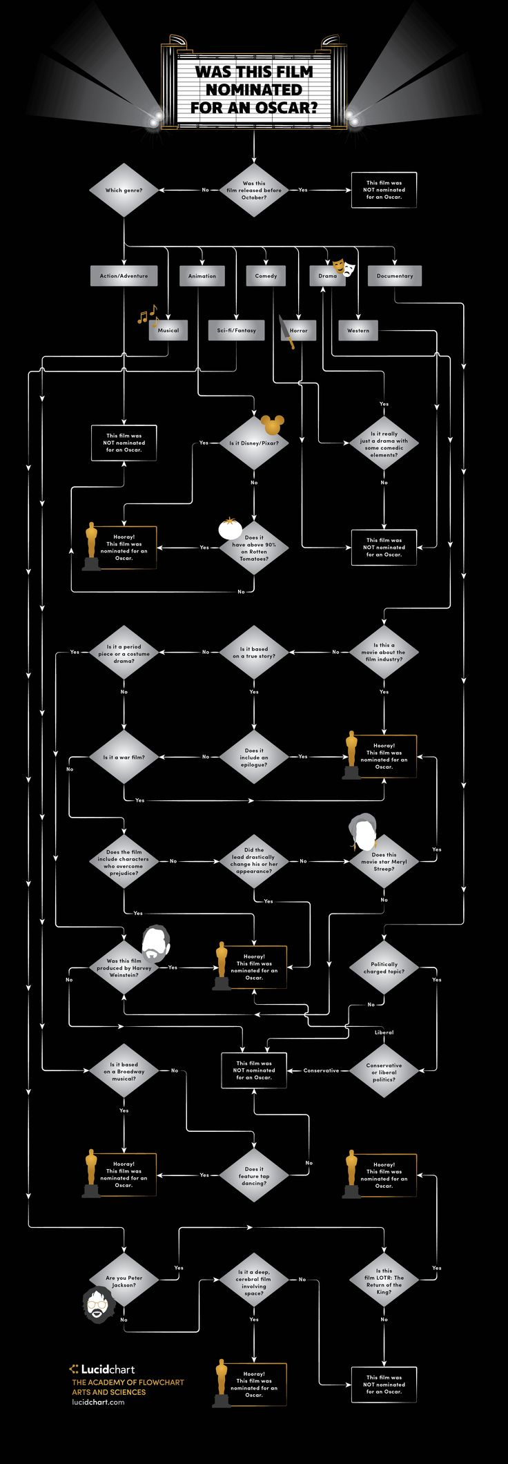 How can you tell if a movie was nominated for an Oscar? It's easier than you think. Is it a movie about the movie industry? Does it star Meryl Streep? Did Harvey Weinstein produce it? Follow this flowchart to have all your Oscar questions answered!