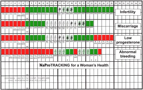 NaProTrackingWomenHealth