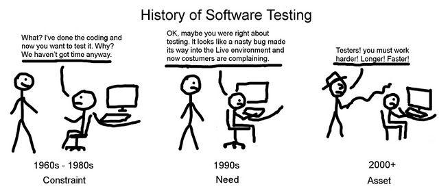 #history of #softwaretesting