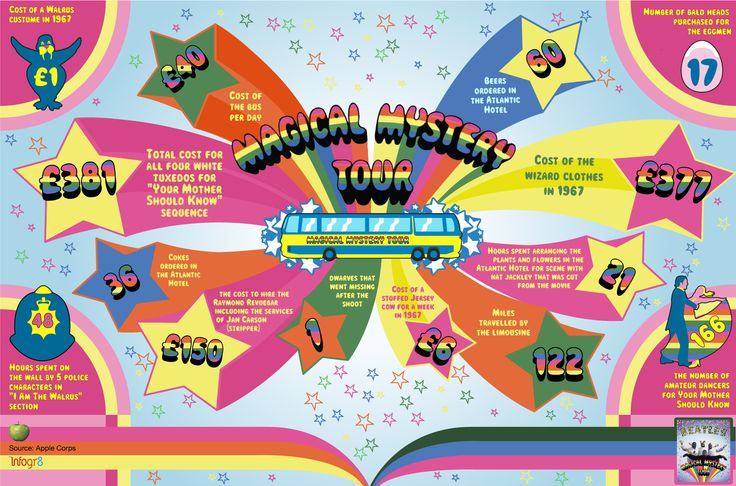 This infographic looks at some interesting stats and facts from the creation of the Magical Mystery Tour movie.
