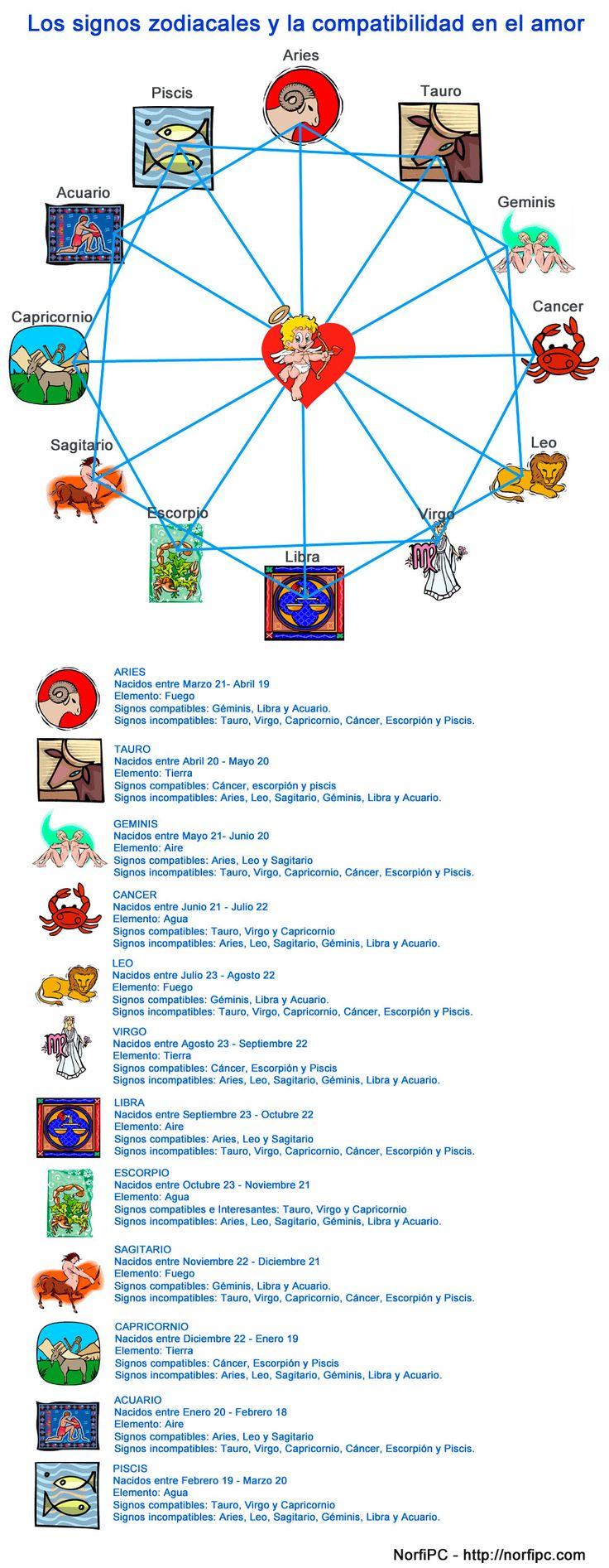 Infografía en la que se muestra de forma sencilla los signos compatibles en el amor, además información básica sobre cada signo, como la fecha de nacimiento y los que son incompatibles.