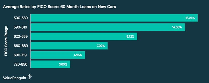 Average Auto Loan Rates by Credit Score