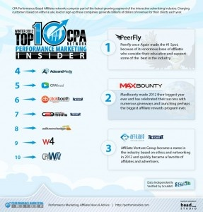 Top 10 #CPA Networks in 2012