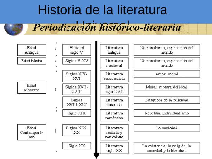 Historia de La Literatura Universal Parte I - Documents